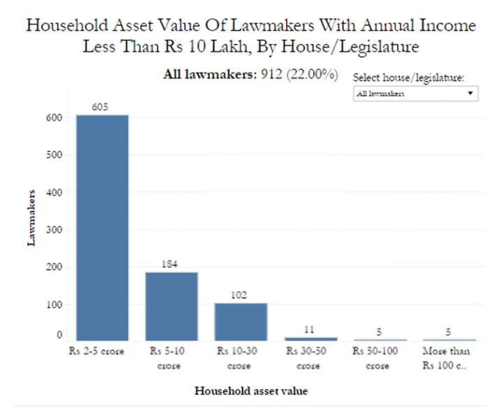 India Tv - Household Asset Value Of Lawmakers With Annual Income Less Than Rs 10 Lakh