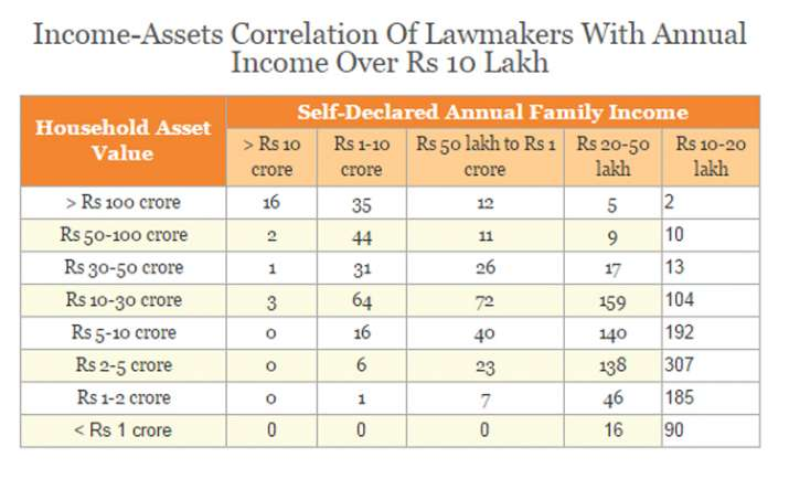 India Tv - Income-Assets Correlation Of Lawmakers With Annual Income Over Rs 10 Lakh