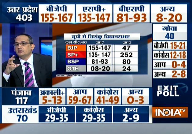 India Tv - Exit polls