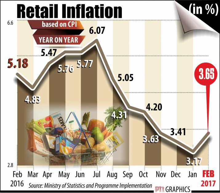 India Tv - Retail inflation graphics