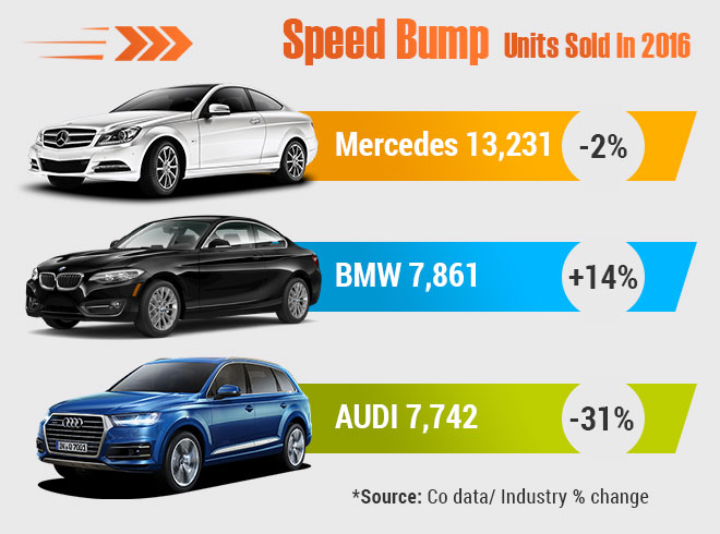 Mercedes Audi Or Bwm This Is How The Rich Bought Luxury Cars Last