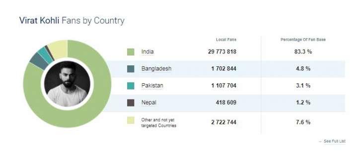 India Tv - Virat Kohli Facebook Followers Statistics