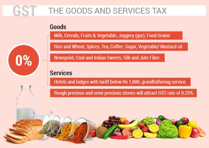 India Tv - GST rates and meaning