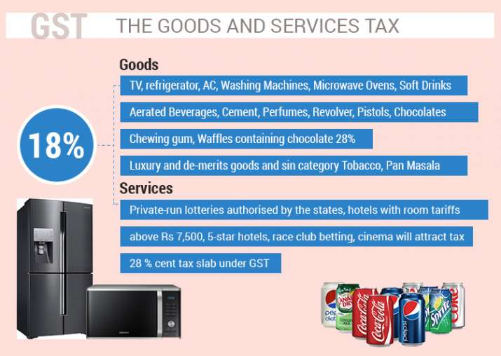 India Tv - GST rate