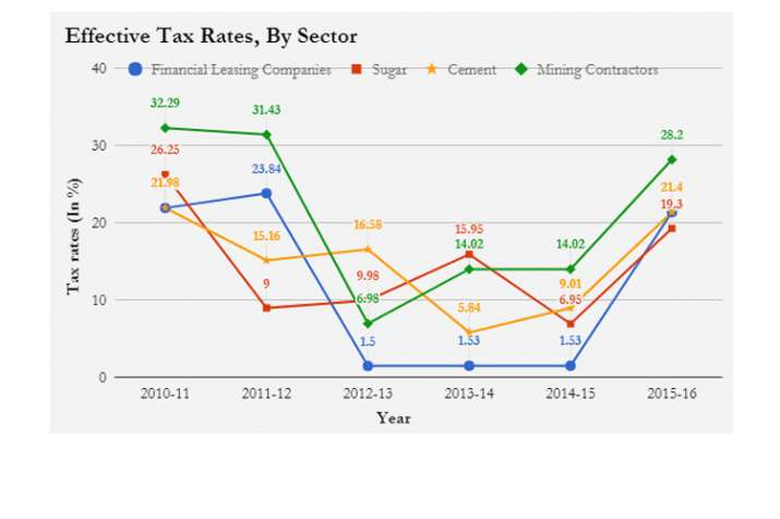 India Tv - How 15,080 profitable Indian companies paid no tax in 2015-16