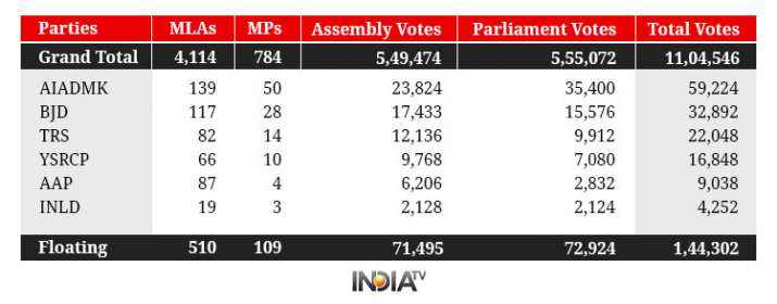 India Tv - Presidential elections 2017 in numbers
