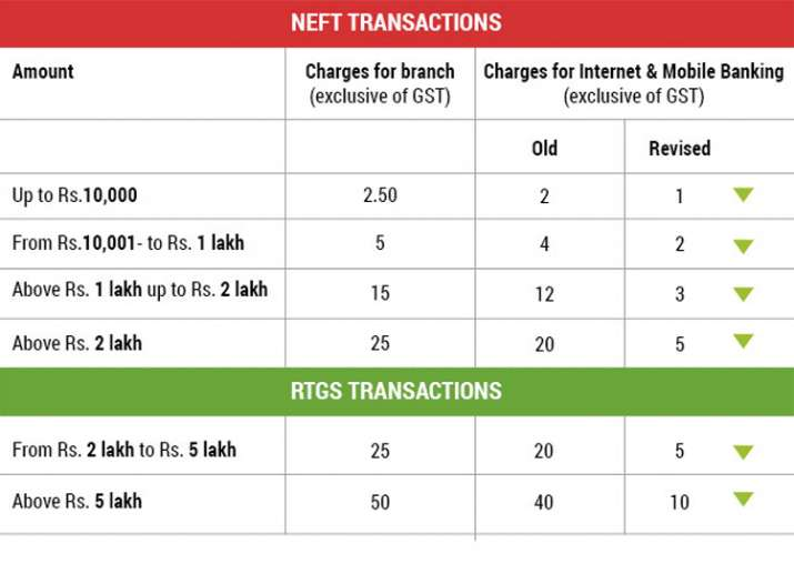 India Tv - After IMPS, SBI now cuts NEFT, RTGS charges by 75 pc