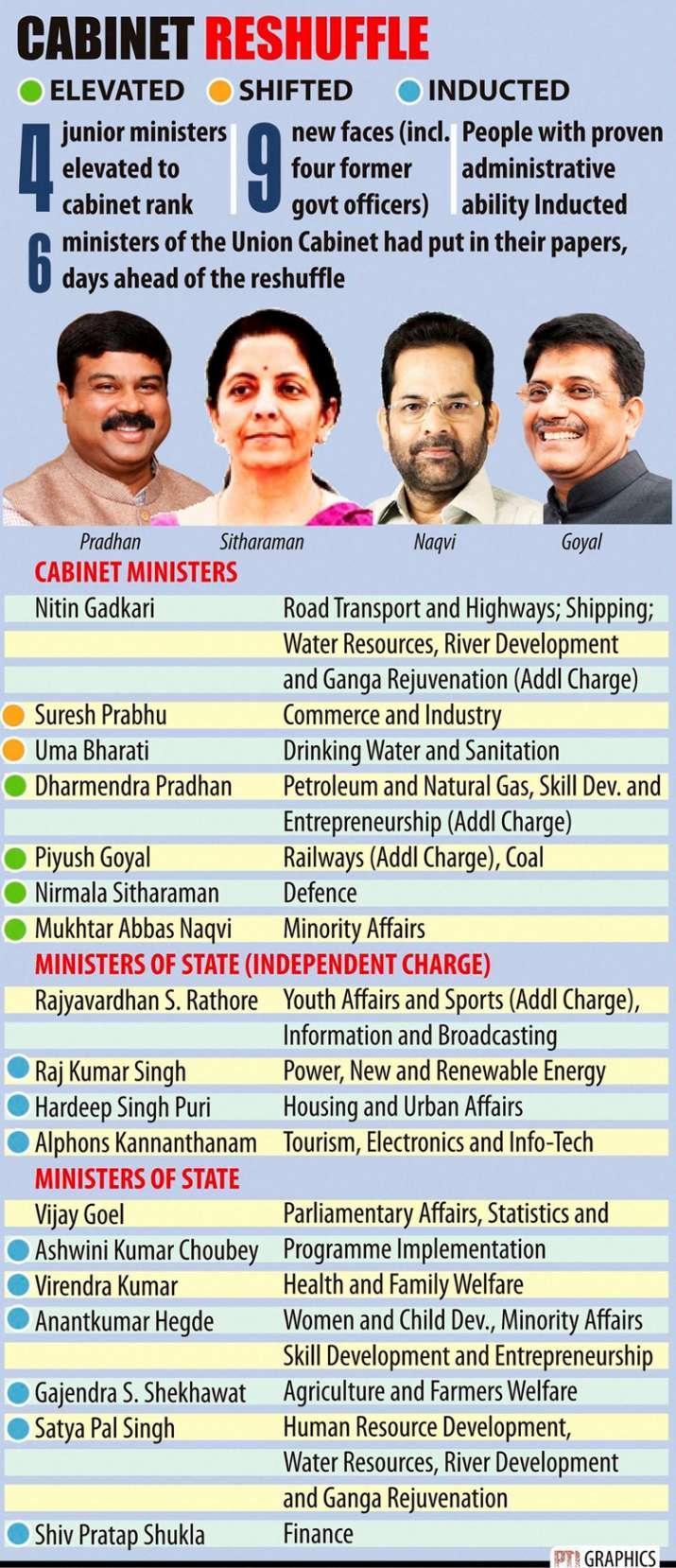 India Tv - Modi Cabinet reshuffle