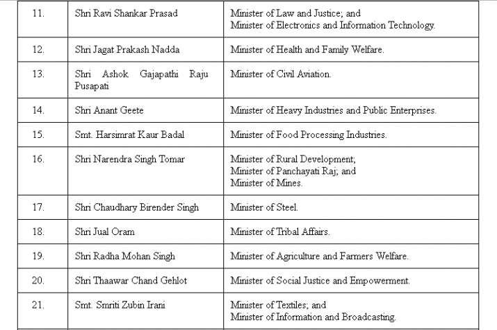 India Tv - Modi Cabinet Expansion