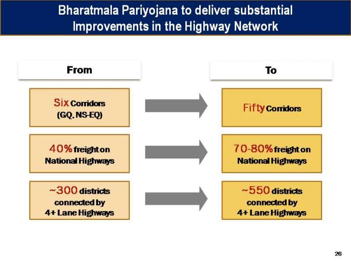 India Tv - Highlights of Bharatmala project
