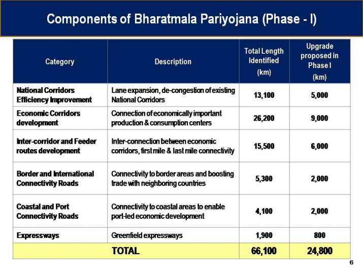 India Tv - A glimpse of components of Bharatmala
