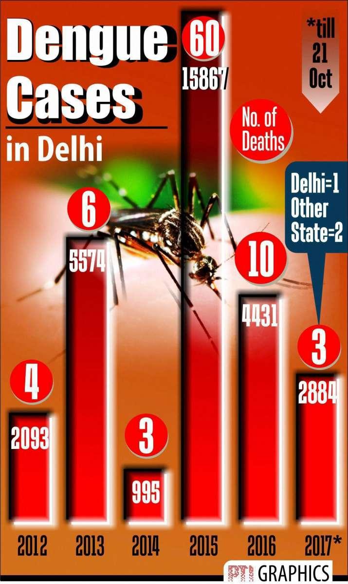 India Tv - DENGUE CASES IN DELHI