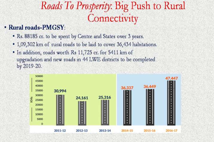 India Tv - Central and state governments would spend another Rs 88,185 crore in the next three years towards constructing rural roads under Pradhan Mantri Gram Sadak Yojana.