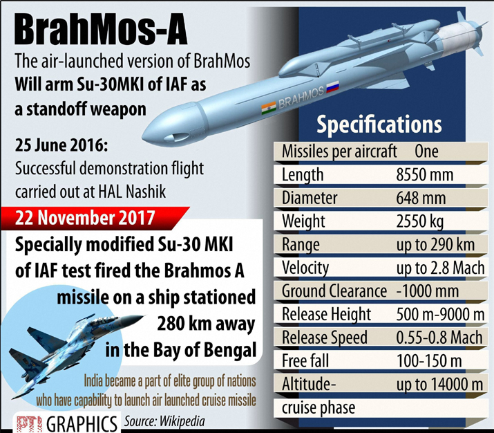 India Tv - India test-fires supersonic cruise missile BrahMos from Sukhoi-30MKI combat jet
