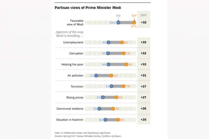 India Tv - Partisan views of Prime Minister Modi's popularity