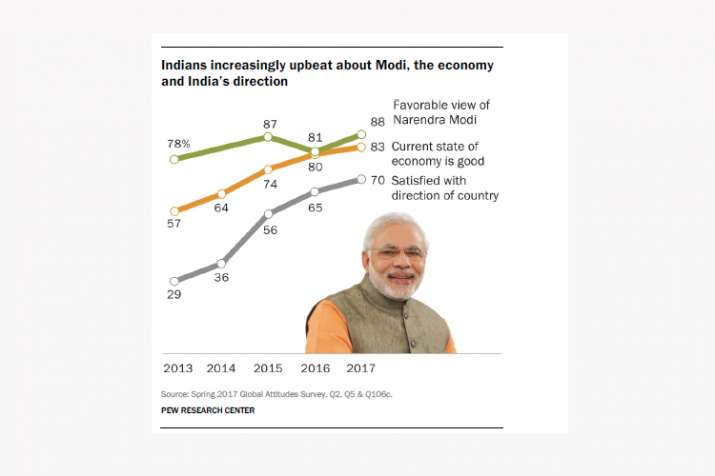 India Tv - Indians increasingly upbeat about Modi, the economy and India's direction