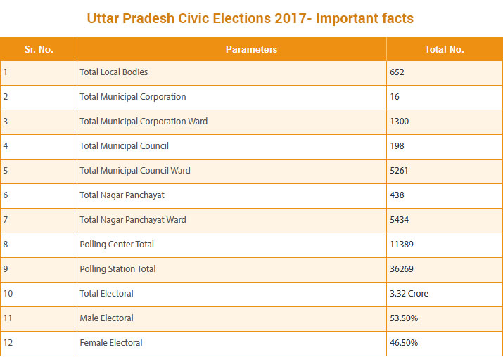 India Tv - UP Civic Polls 2017- Important Facts