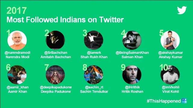 India Tv - Most followed Indians on Twitter