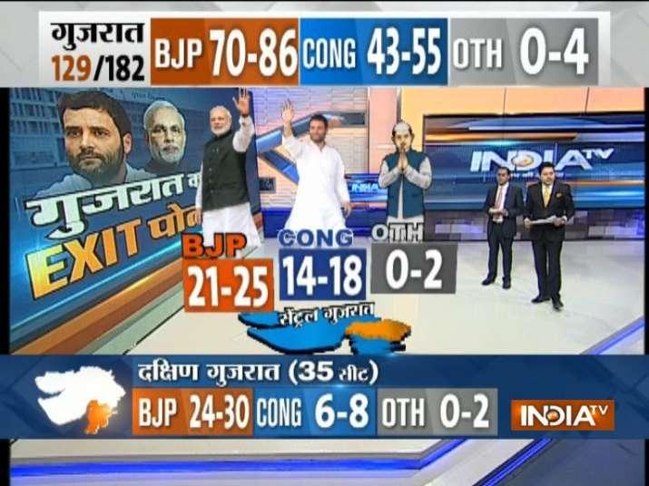 India Tv - ExitPollsonIndiaTV