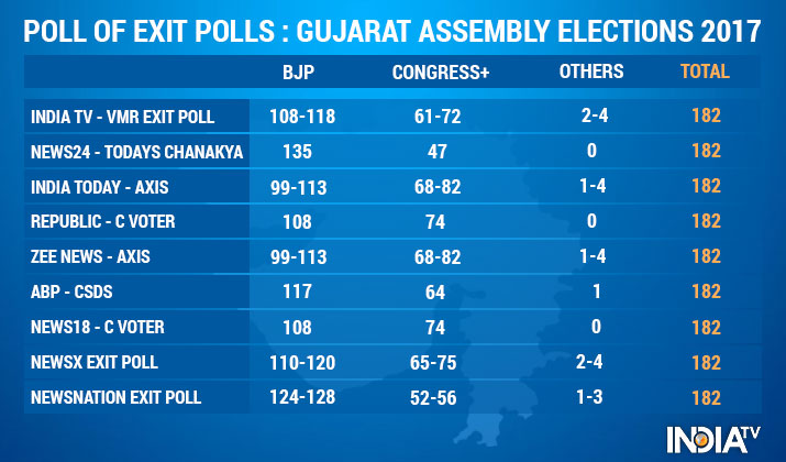 India Tv - Poll of Exit Polls