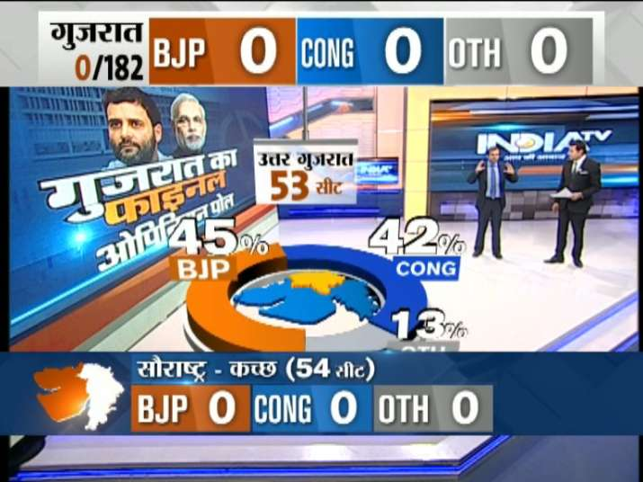 India Tv - BJP may win 30-34 seats, Congress 18-22 seats in 53 seats of north Gujarat