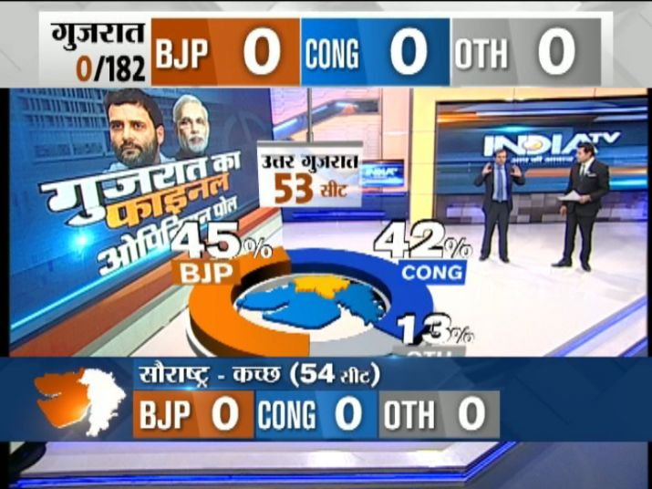 India Tv - North Gujarat- Seats
