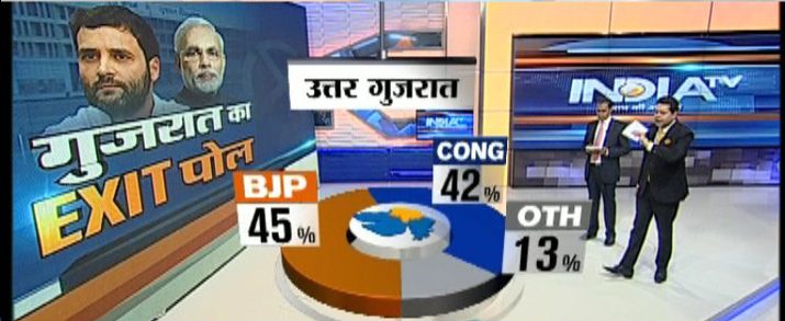 India Tv - North Gujarat