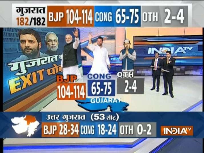 ExitpollsonIndiaTV