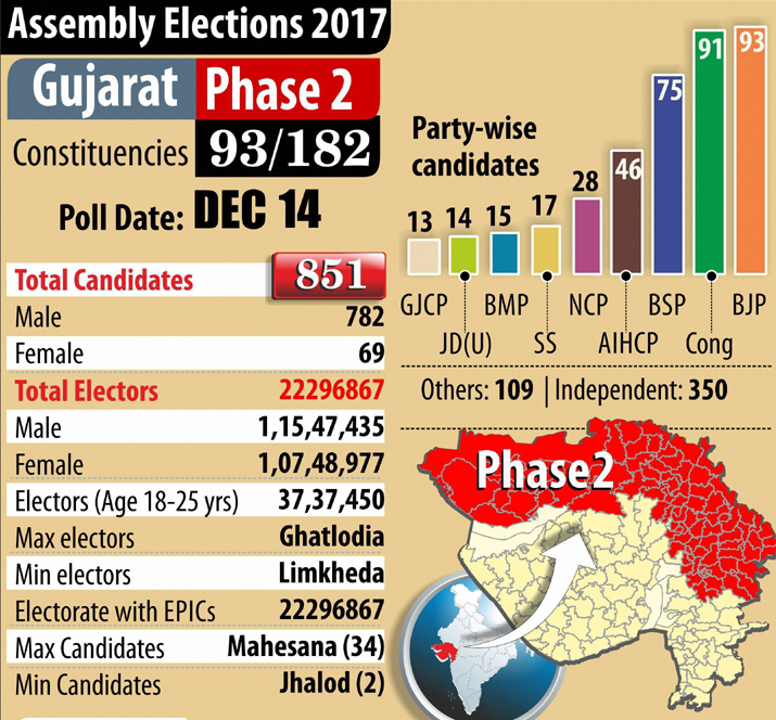 India Tv - Gujarat polls: Stage set for second phase voting on 93 seats in high-voltage battle between BJP and Congress