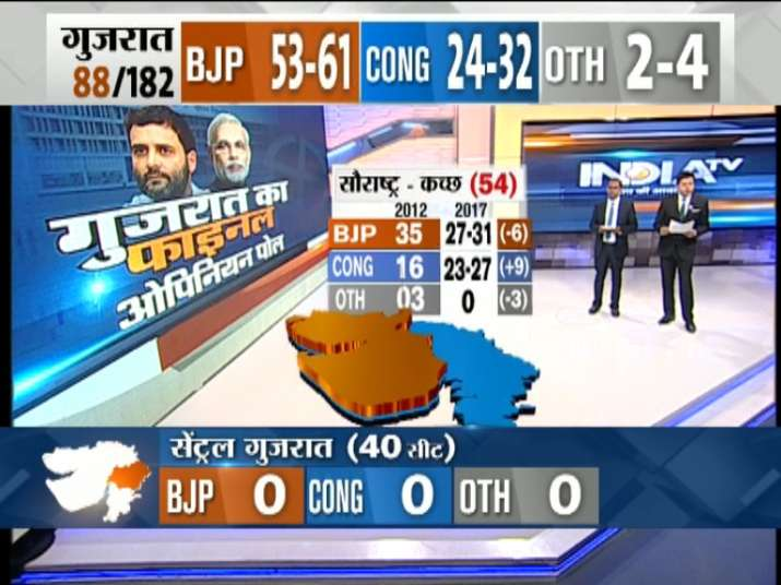 India Tv - BJP may win 27-31 seats, Congress 23-27 seats out of 54 seats of Saurashtra Kutch