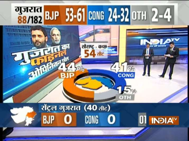 India Tv - Saurashtra-Kutcjh seats