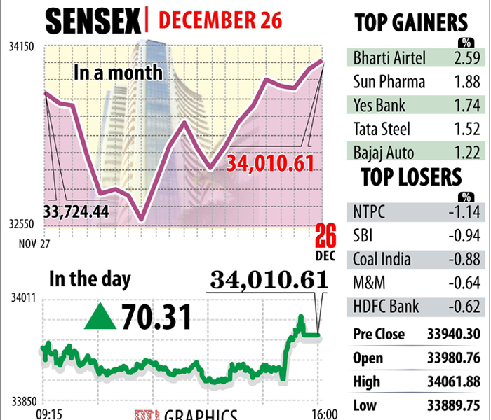 India Tv - Sensex gains 70 points to end at new closing peak of 34,010, Nifty ends above 10,500
