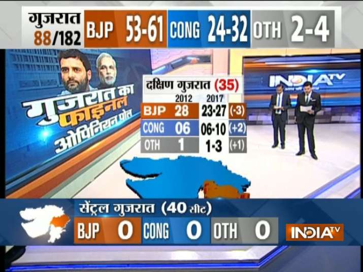 India Tv - BJP may win 23-27 seats, Congress 6-10 seats out of 35 seats of south Gujarat
