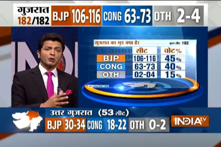 Saffron wave to continue as BJP may win 106-116 seats,