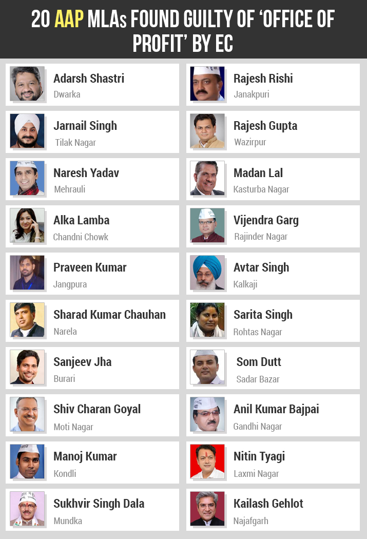 India Tv - List of 20 AAP MLAs facing disqualification