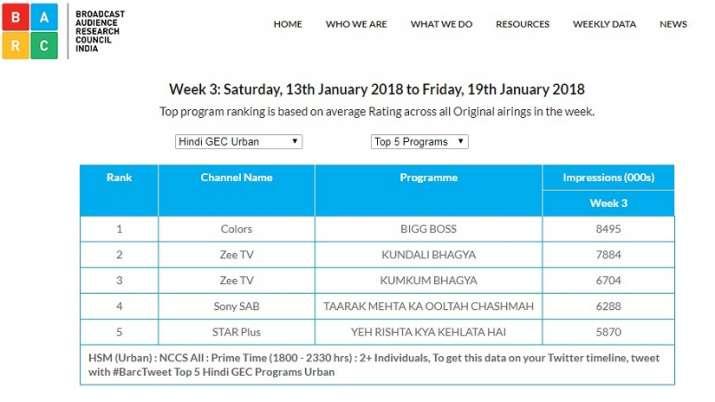 India Tv - BARC report