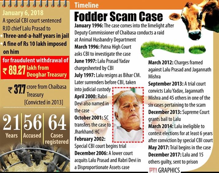 India Tv - Fodder scam