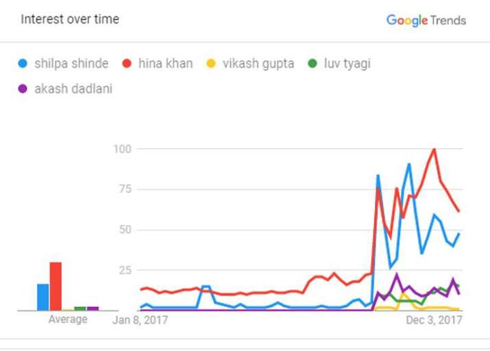 India Tv - Hina Khan is the most searched Bigg Boss 11 contestant on Google