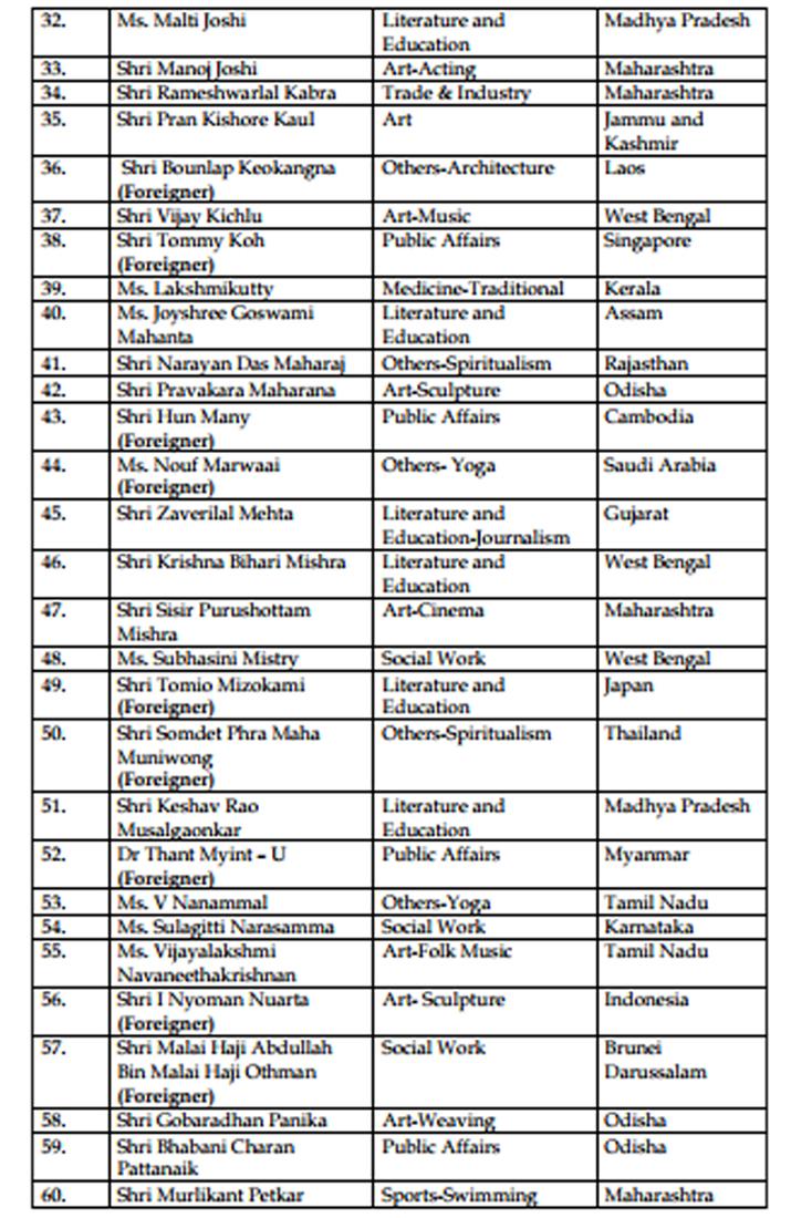 India Tv - Padma awards 2018 announced