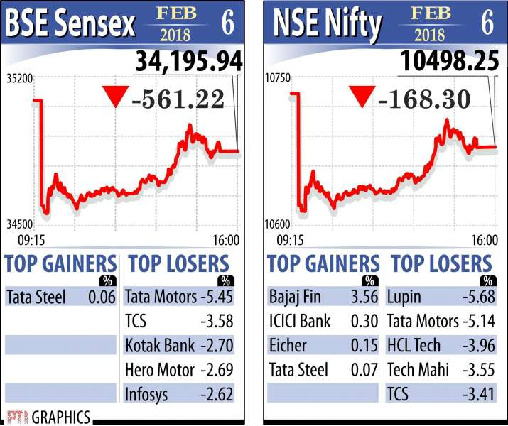 India Tv - Indian Market registered heavy losses today