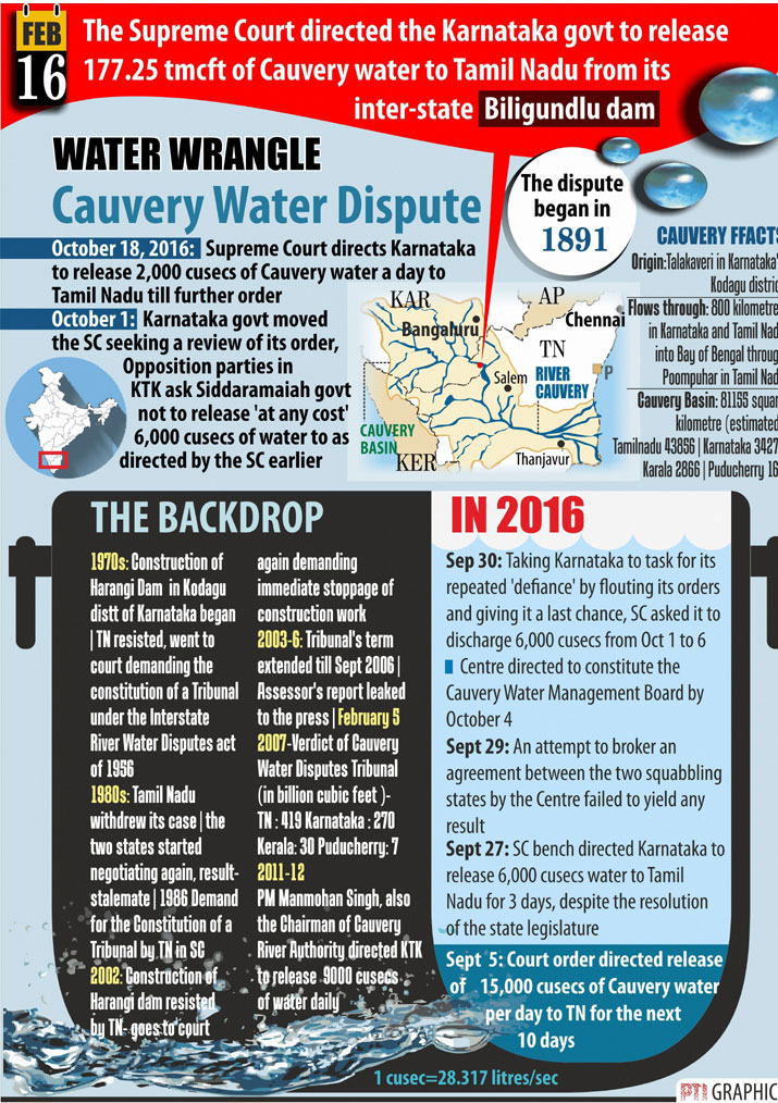 India Tv - Cauvery water dispute: SC raises Karnataka share, allows TN to extract groundwater
