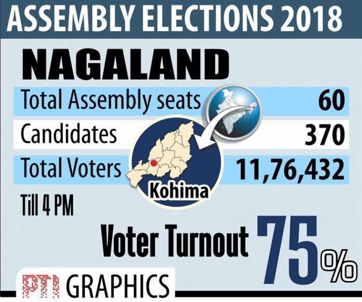 India Tv - Nagaland polls