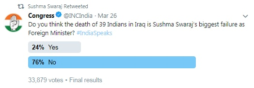 India Tv - Sushma Swaraj retweeted the Congress poll leaving them grand-old-party red faced