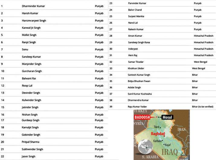 India Tv - Full list of 39 Indians killed by Islamic State terrorists in Iraq's Mosul