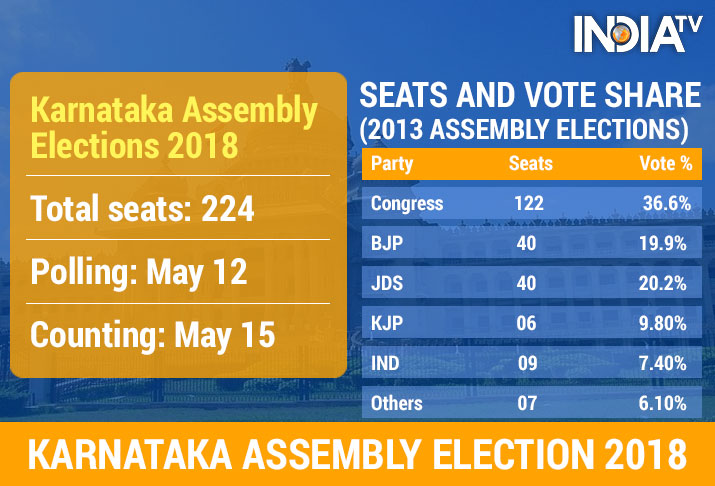 India Tv - All you need to know about Karnataka assembly elections