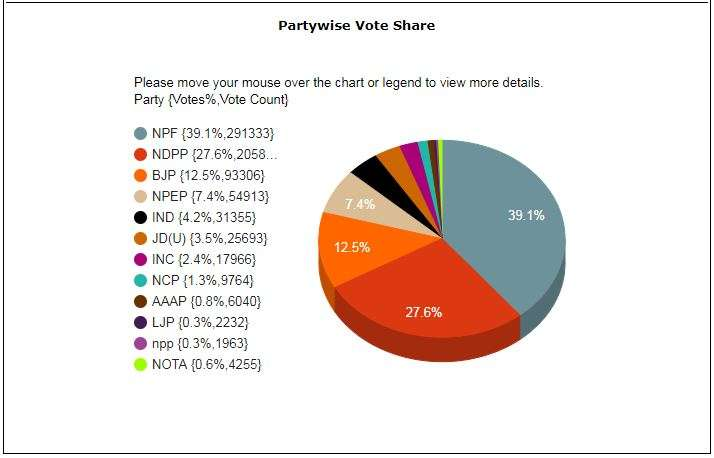 India Tv - Nagaland Elections 2018: Vote share till now - NPF - 39.1%; NDPP - 27.6%; BJP- 12.5%