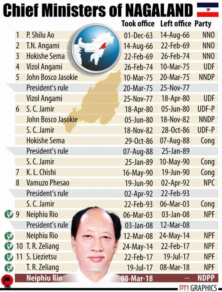 India Tv - CMs of Nagaland