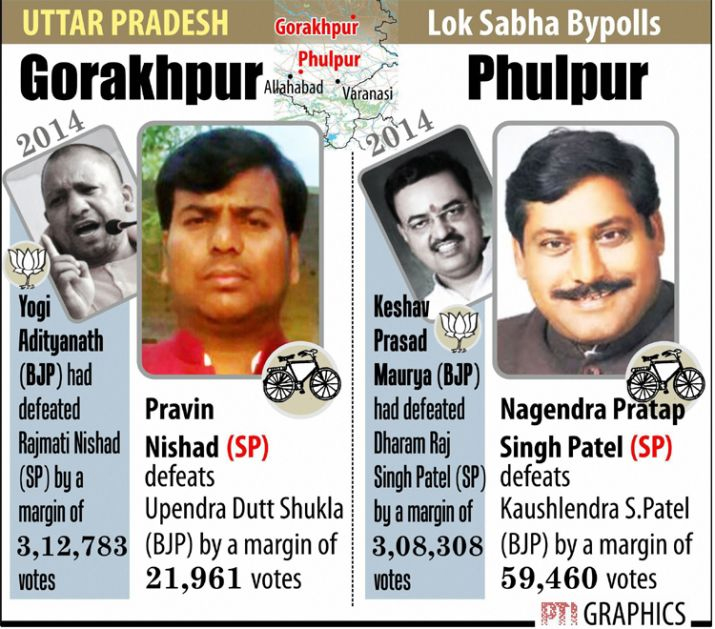 India Tv - UP Lok Sabha bypolls results