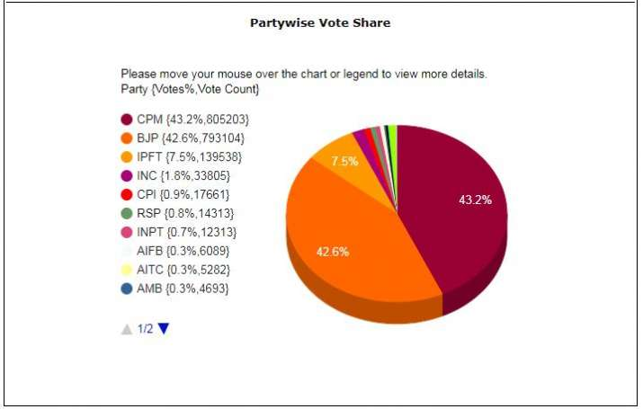 India Tv - BJP secures over 42% vote share alone, alliance crosses 50%; Congress reduced to less than 2%