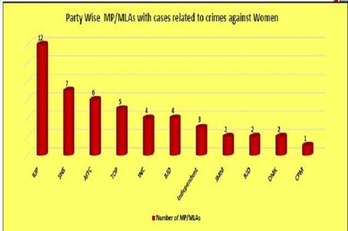 India Tv - Party-wise list of crime against women cases against MPs, MLAs. (Source: ADR)